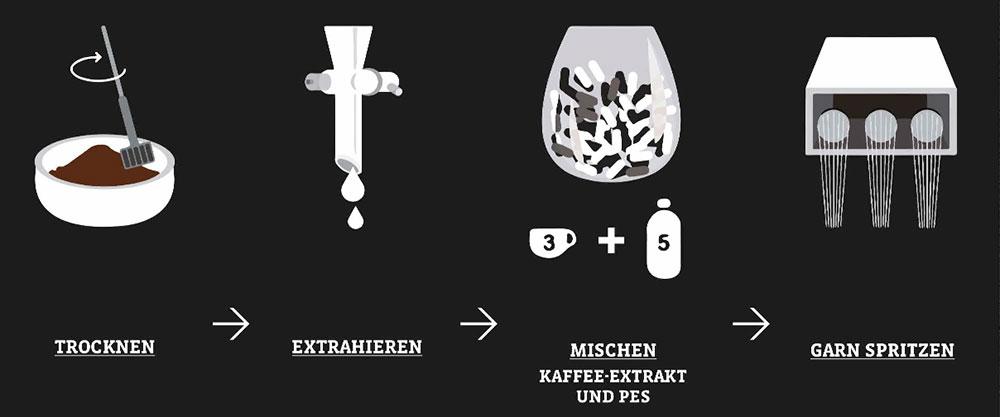 Schöffel Kleider aus Kaffeesatz